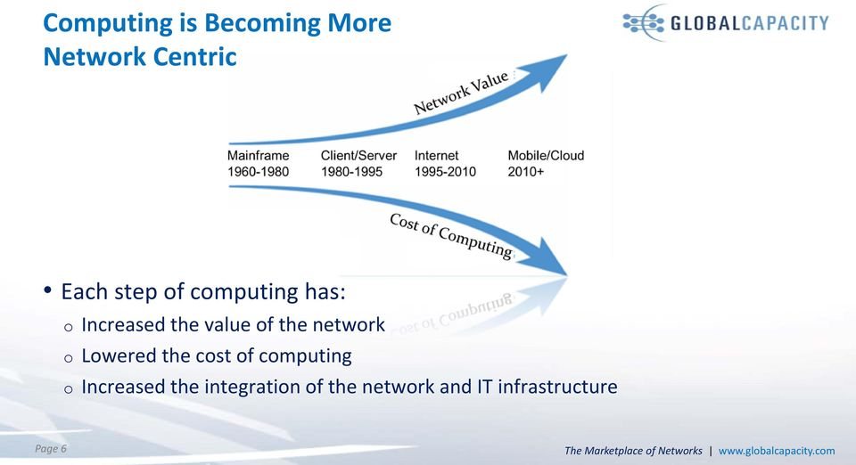 computing o Increased the integration of the network and IT