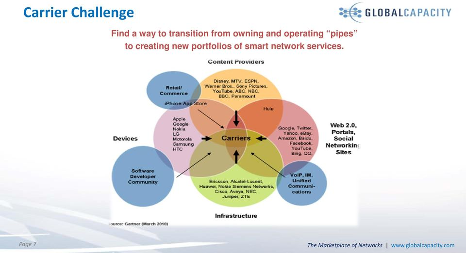 new portfolios of smart network services.