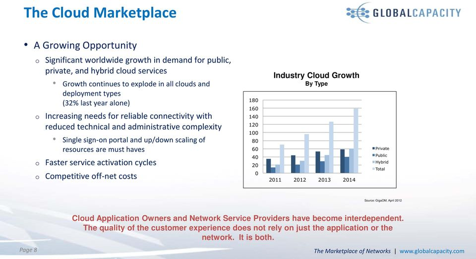 resources are must haves Faster service activation cycles Competitive off-net costs Industry Cloud Growth By Type Source: GigaOM, April 2012 Cloud Application Owners and Network Service