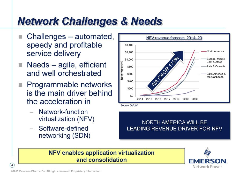 Network-function virtualization (NFV) Software-defined networking (SDN) Source OVUM NFV revenue forecast,