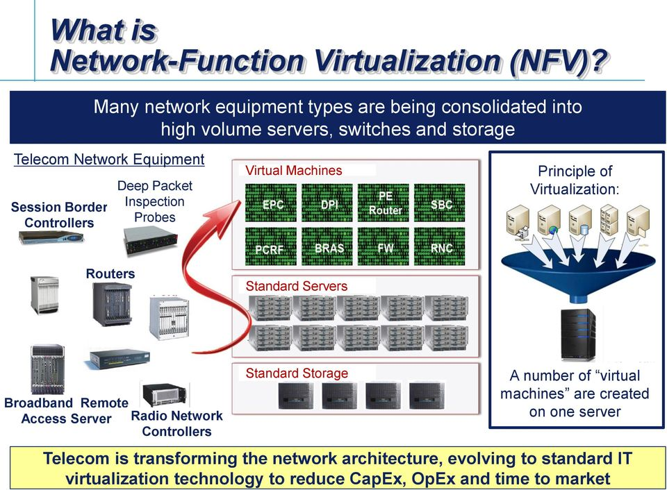 Controllers Deep Packet Inspection Probes Virtual Machines Principle of Virtualization: Routers Standard Servers Broadband Remote Access