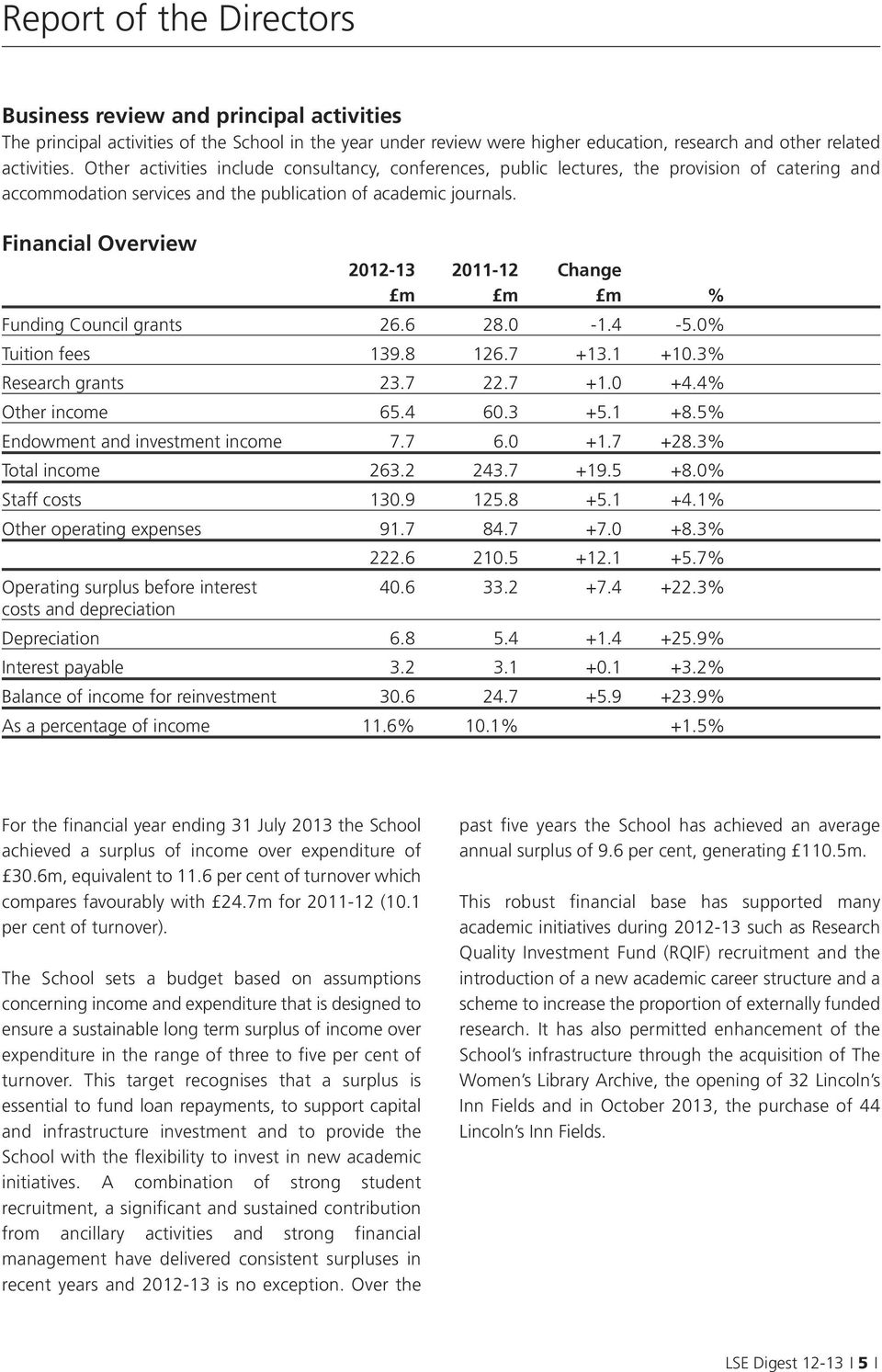 Financial Overview 2012-13 2011-12 Change m m m % Funding Council grants 26.6 28.0-1.4-5.0% Tuition fees 139.8 126.7 +13.1 +10.3% Research grants 23.7 22.7 +1.0 +4.4% Other income 65.4 60.3 +5.1 +8.