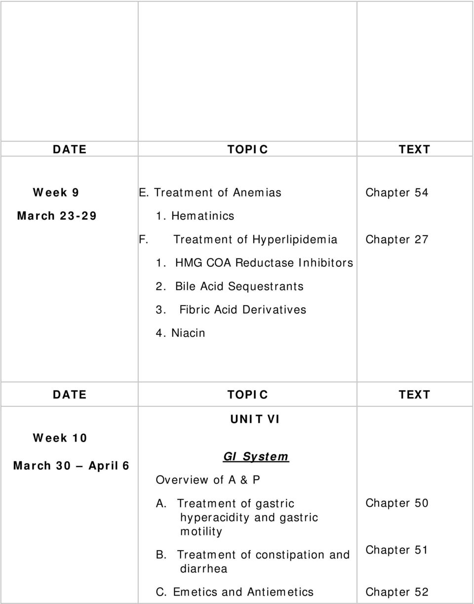 Niacin Chapter 54 Chapter 27 DATE TOPIC TEXT Week 10 March 30 April 6 UNIT VI GI System Overview of A & P A.