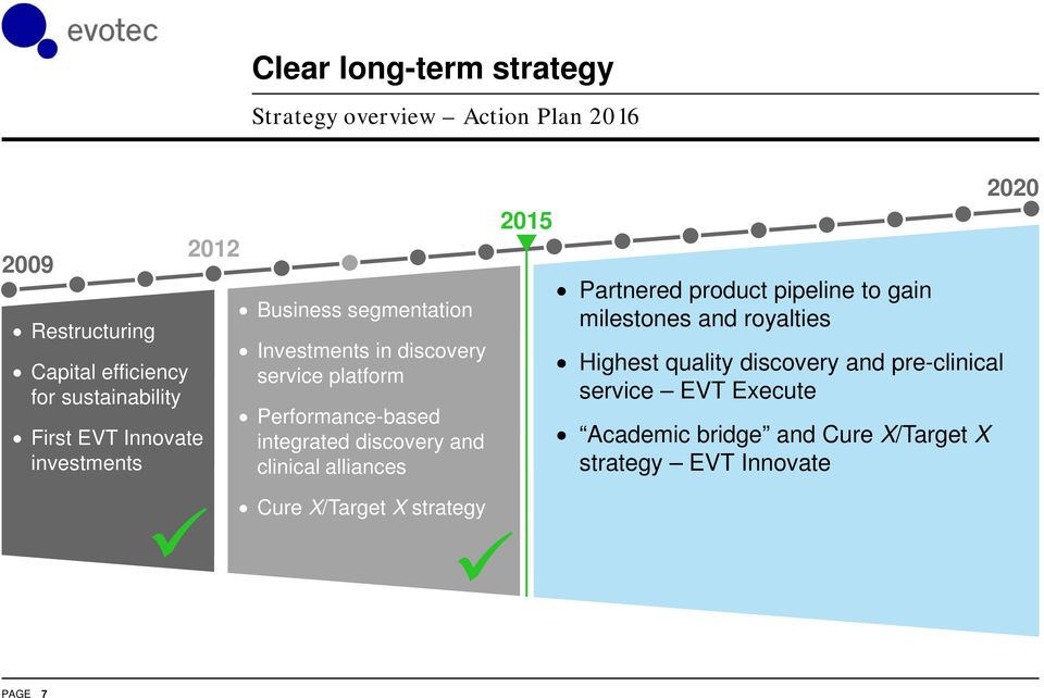 discovery and clinical alliances 2015 Partnered product pipeline to gain milestones and royalties Highest quality discovery