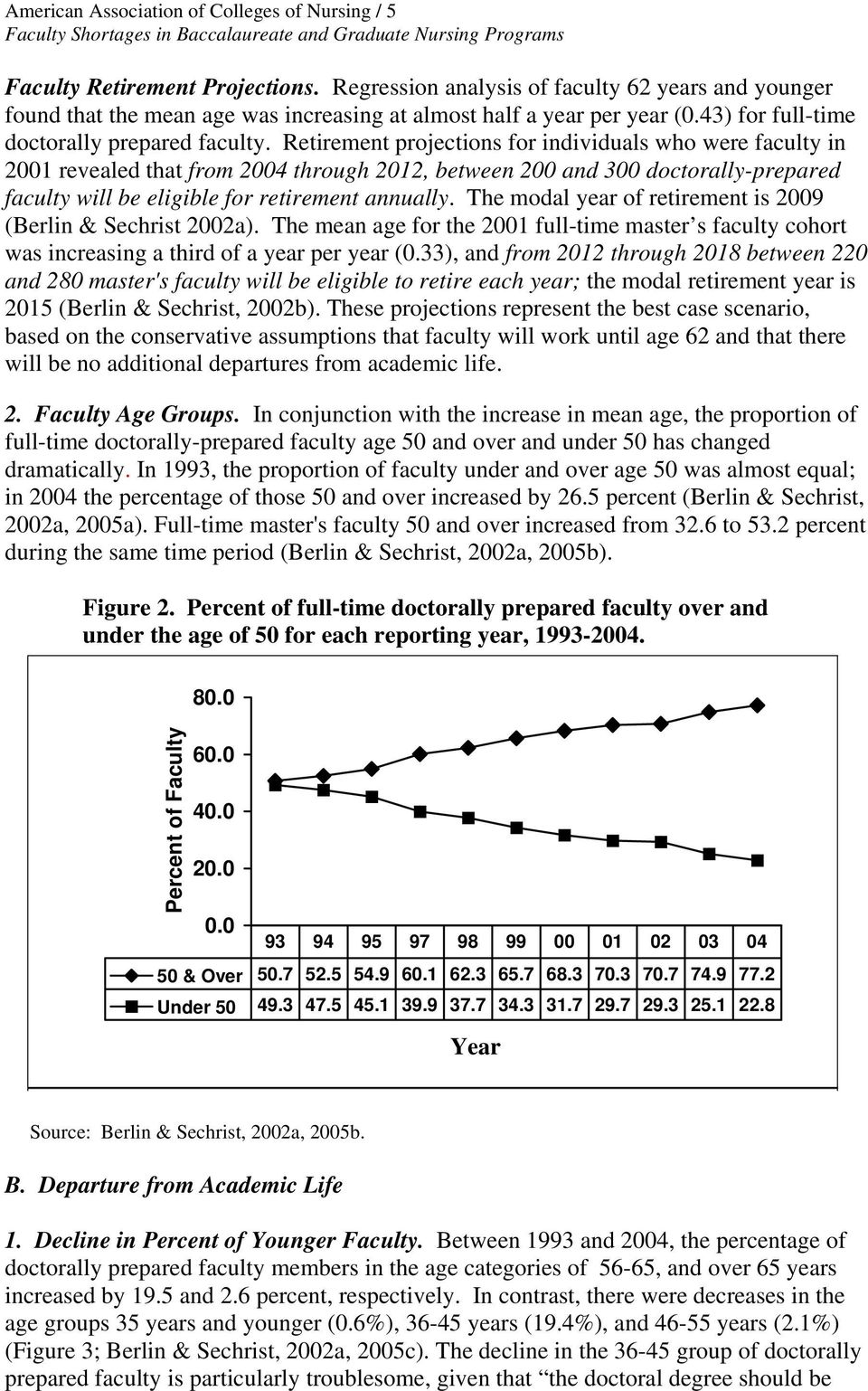 Retirement projections for individuals who were faculty in 2001 revealed that from 2004 through 2012, between 200 and 300 doctorally-prepared faculty will be eligible for retirement annually.