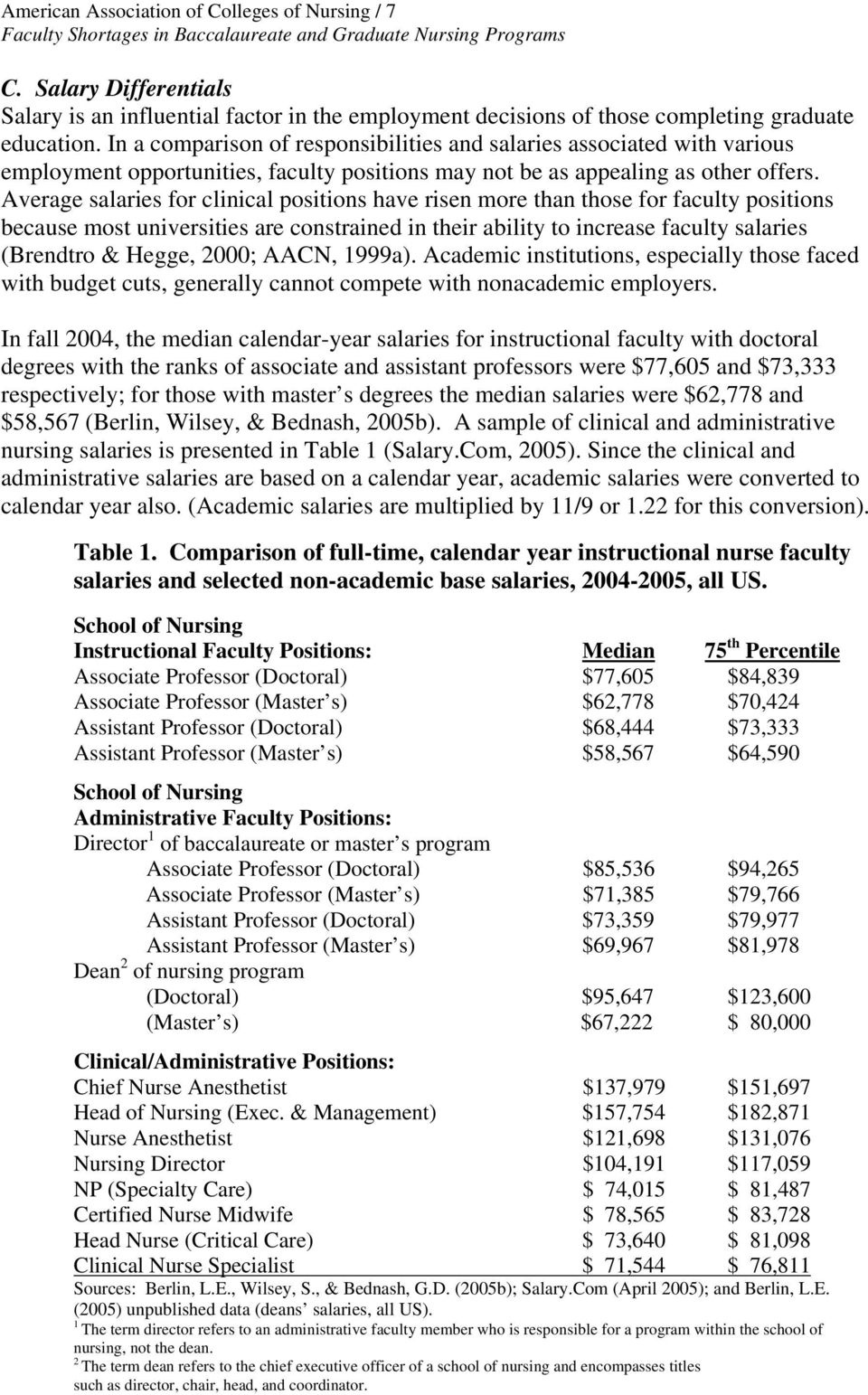 Average salaries for clinical positions have risen more than those for faculty positions because most universities are constrained in their ability to increase faculty salaries (Brendtro & Hegge,