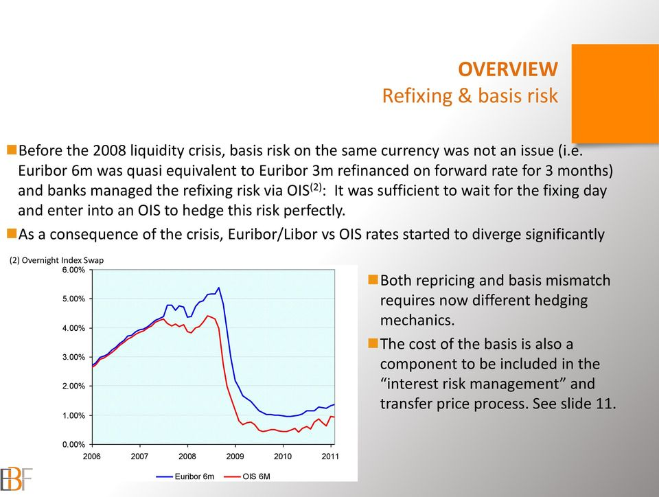 ore the 2008 liquidity crisis, basis risk on the same currency was not an issue (i.e. Euribor 6m was quasi equivalent to Euribor 3m refinanced on forward rate for 3 months) and banks managed