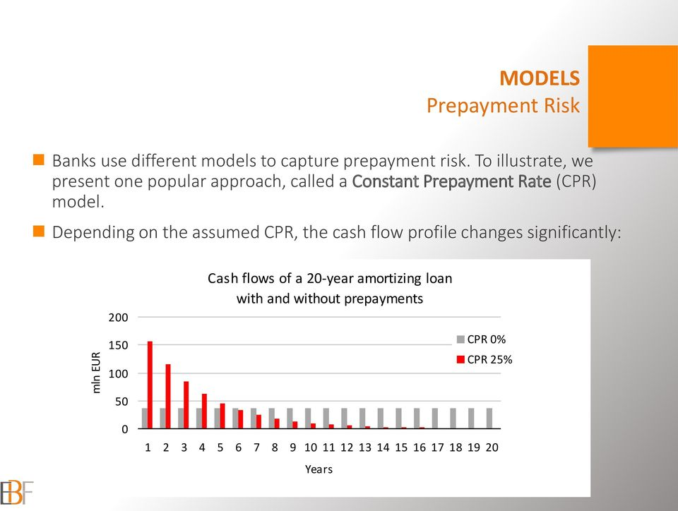 Depending on the assumed CPR, the cash flow profile changes significantly: 200 150 100 Cash flows of a