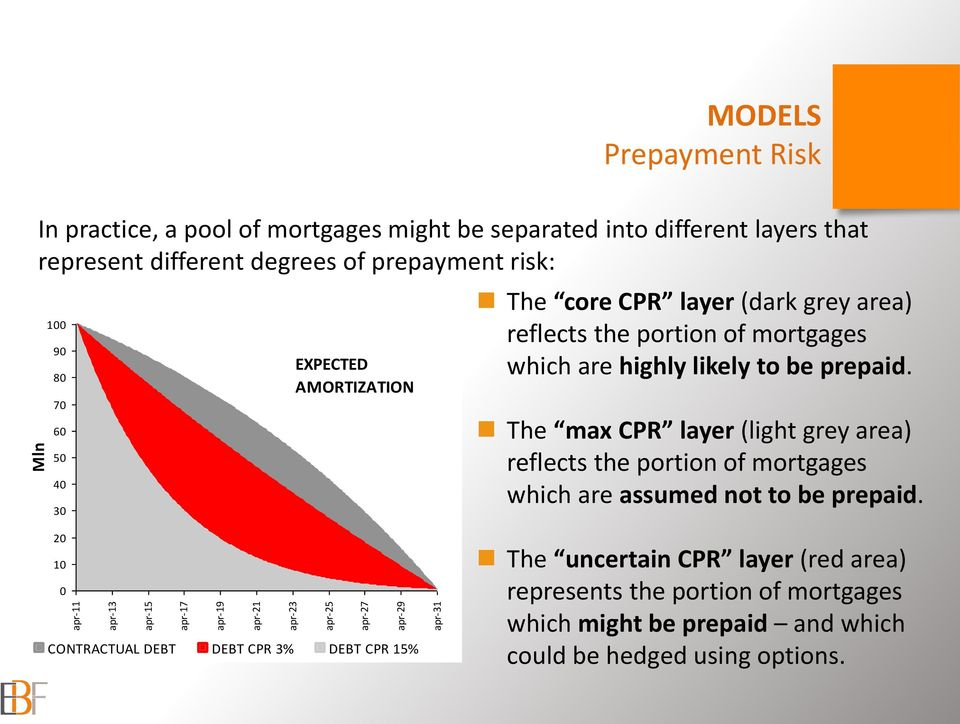 mortgages which are highly likely to be prepaid. The max CPR layer (light grey area) reflects the portion of mortgages which are assumed not to be prepaid.