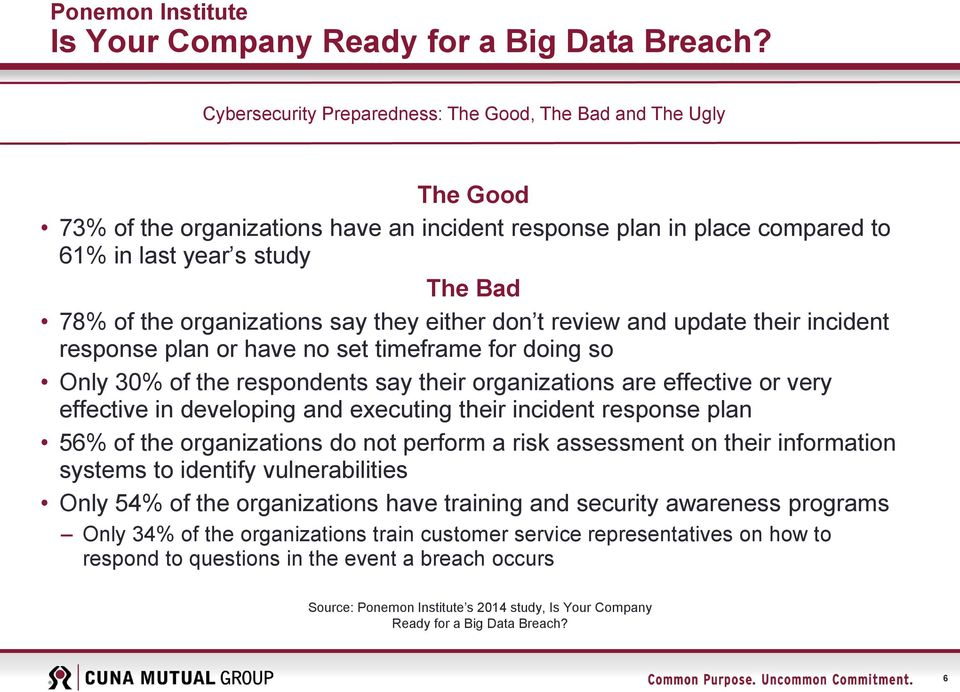 organizations say they either don t review and update their incident response plan or have no set timeframe for doing so Only 30% of the respondents say their organizations are effective or very