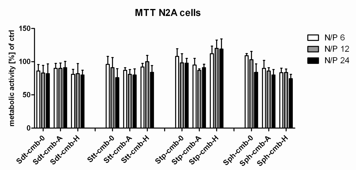 Results 67 Figure 29. Comparison of luciferase gene transfer of linear PEI at N/P 6 and Stp-cmb-H at different N/P ratios. The experiment was performed by Petra Kos (PhD thesis LMU, 2014).