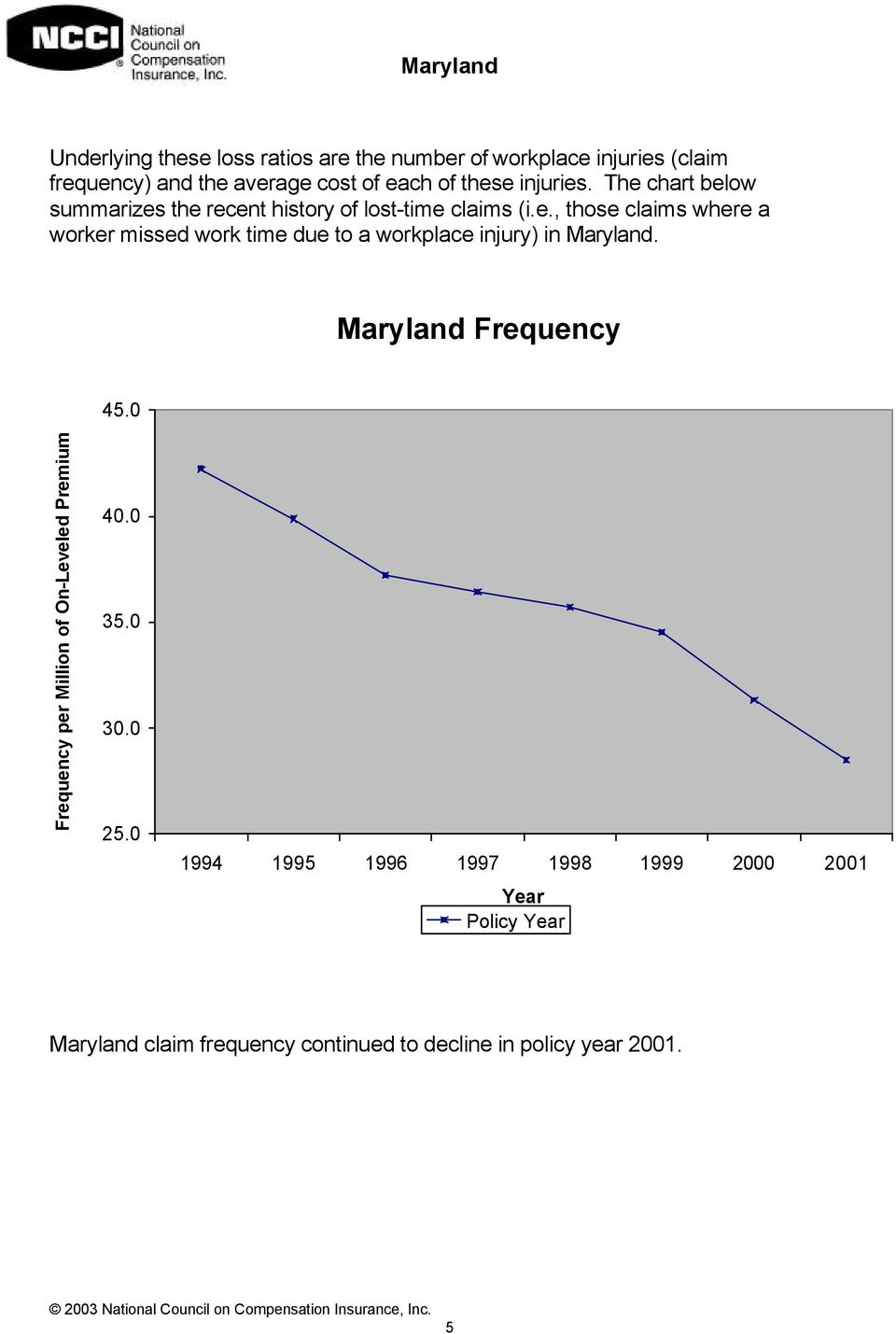 Maryland Frequency 45.0 Frequency per Million of On-Leveled Premium 40.0 35.0 30.0 25.
