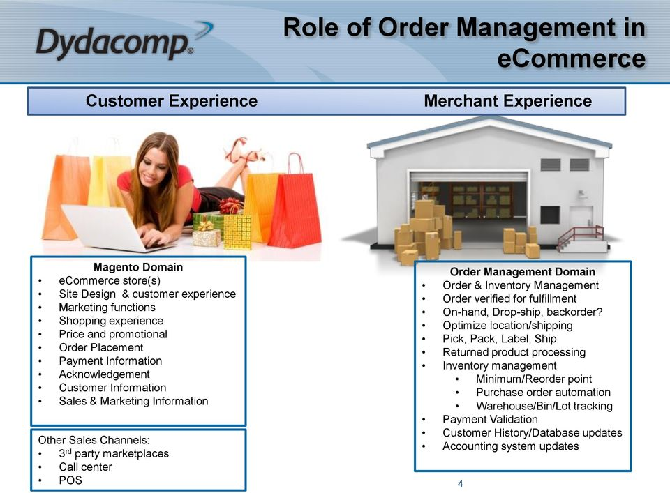 POS 4 Order Management Domain Order & Inventory Management Order verified for fulfillment On-hand, Drop-ship, backorder?