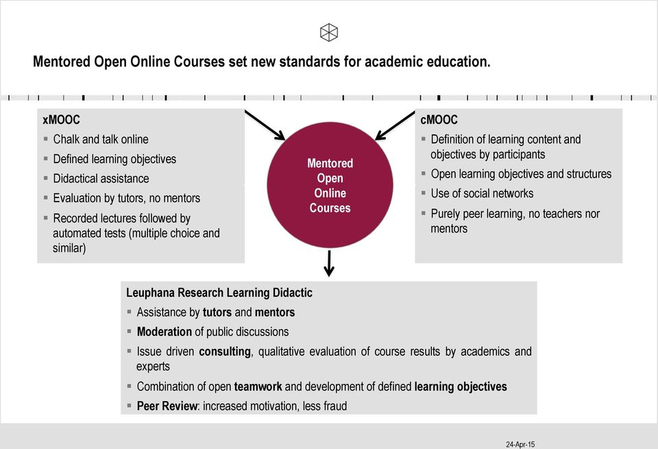 Open learning objectives and structures! Use of social networks! Purely peer learning, no teachers nor mentors Leuphana Research Learning Didactic! Assistance by tutors and mentors!