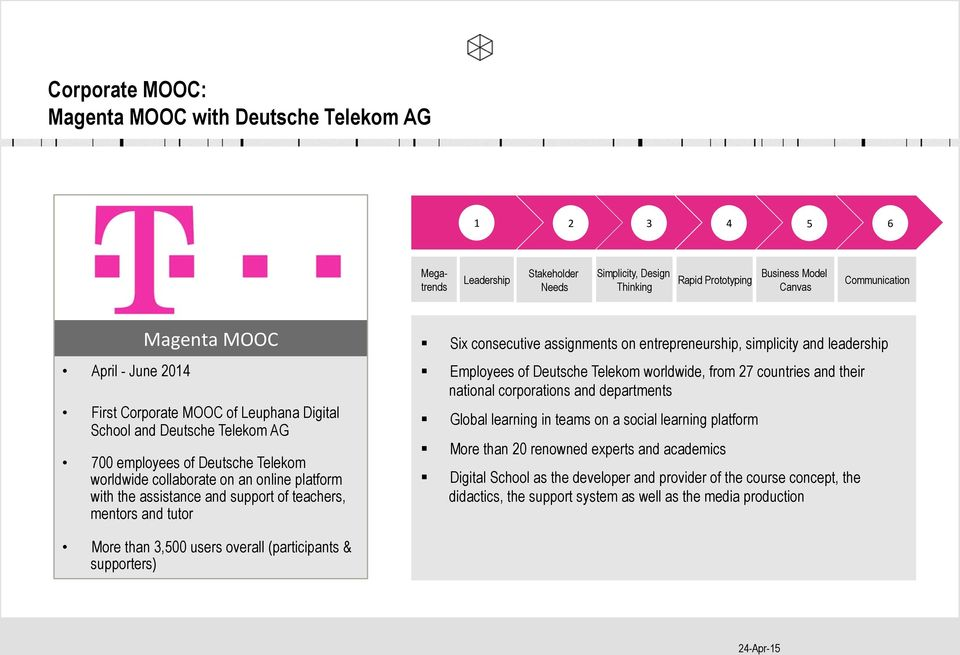 First Corporate MOOC of Leuphana Digital School and Deutsche Telekom AG 700 employees of Deutsche Telekom worldwide collaborate on an online platform with the assistance and support of teachers,