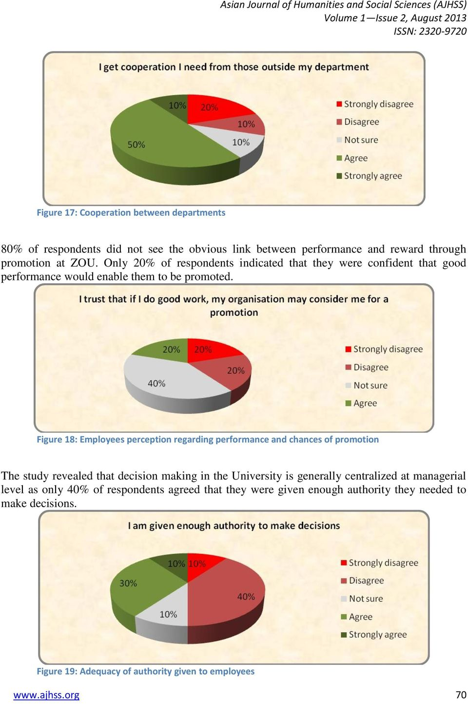 Figure 18: Employees perception regarding performance and chances of promotion The study revealed that decision making in the University is generally