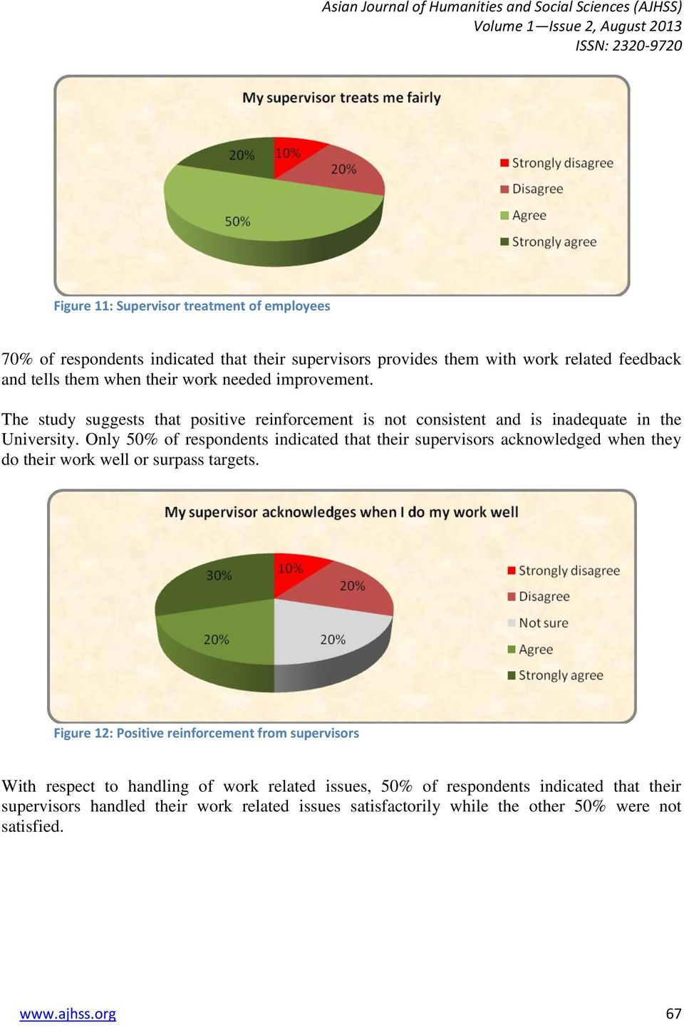 Only 50% of respondents indicated that their supervisors acknowledged when they do their work well or surpass targets.