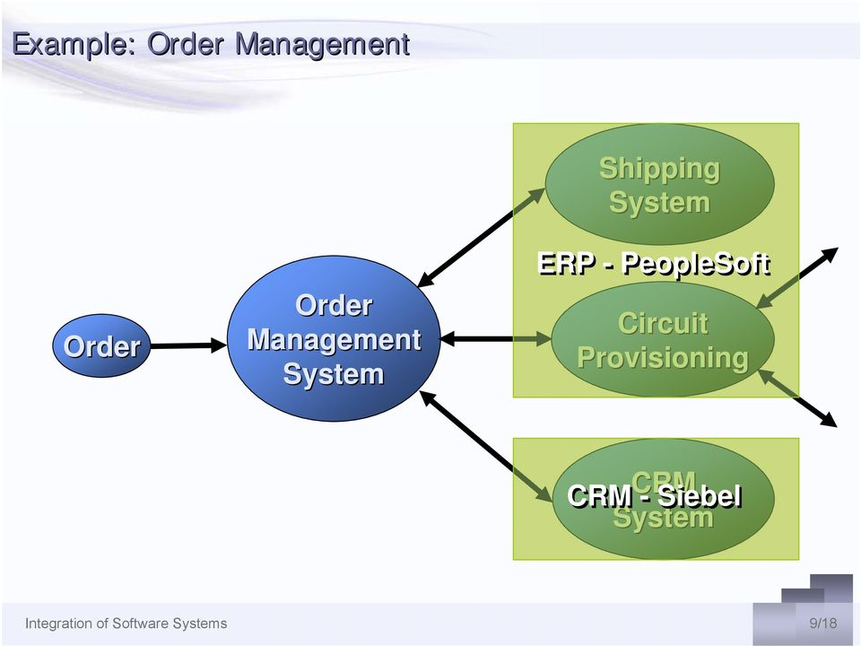 PeopleSoft Circuit Provisioning CRM CRM -