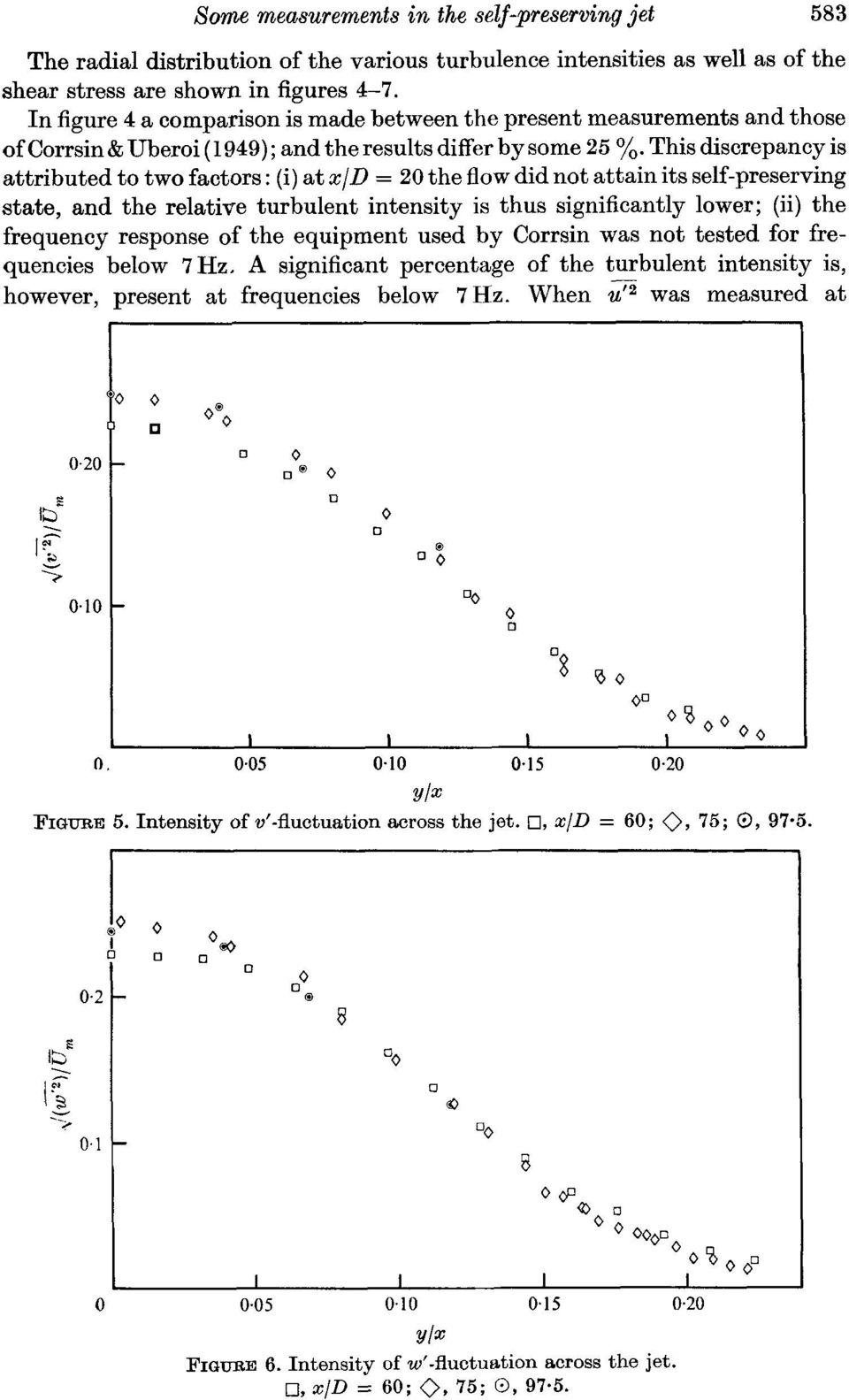 This discrepancy is attributed to two factors : (i) at x/d = 20 the 00w did not attain its self-preserving state, and the relative turbulent intensity is thus significantly lower; (ii) the frequency