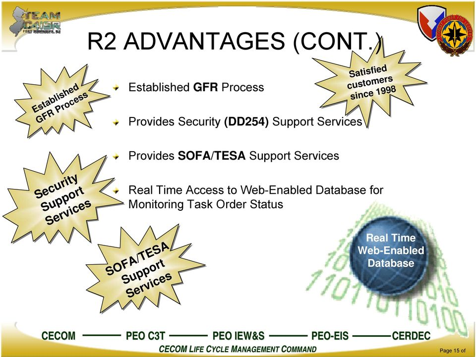 since 1998 Provides SOFA/TESA Support Services Security Support Services Real Time