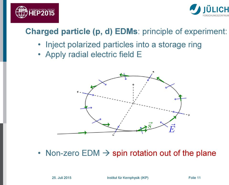 radial electric field E Non-zero EDM spin rotation out