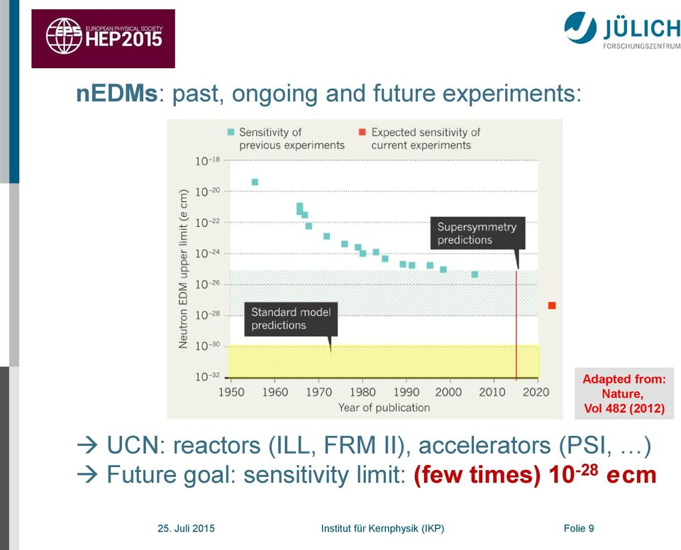 accelerators (PSI, ) Future goal: sensitivity limit: (few