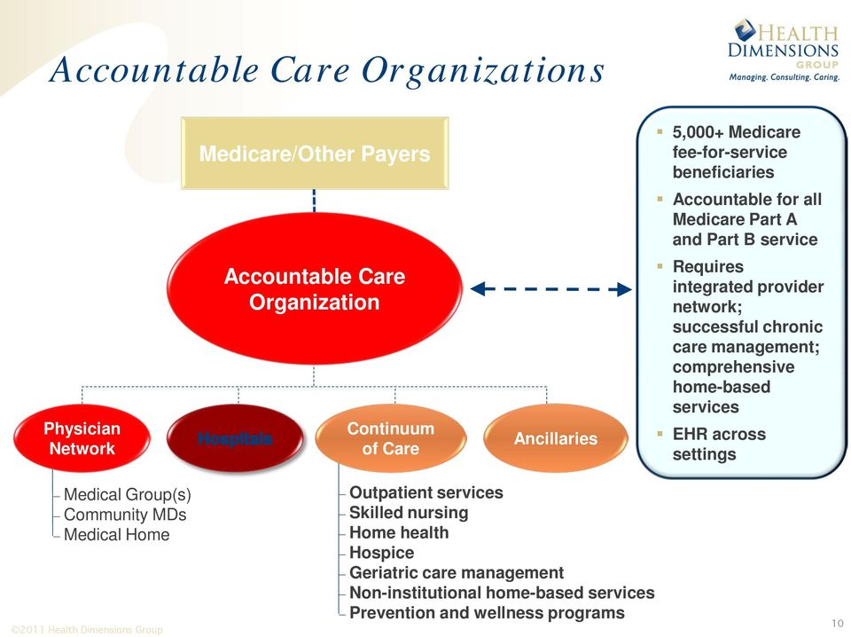 successful chronic care management; comprehensive home-based services EHR across settings Medical Group(s) Community MDs Medical Home