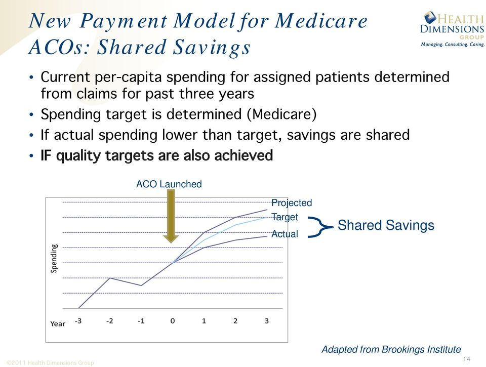 (Medicare) If actual spending lower than target, savings are shared IF quality targets are