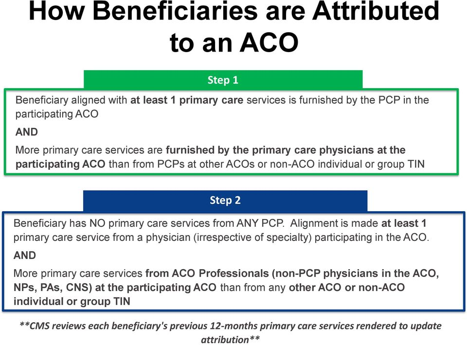 Alignment is made at least 1 primary care service from a physician (irrespective of specialty) participating in the ACO.