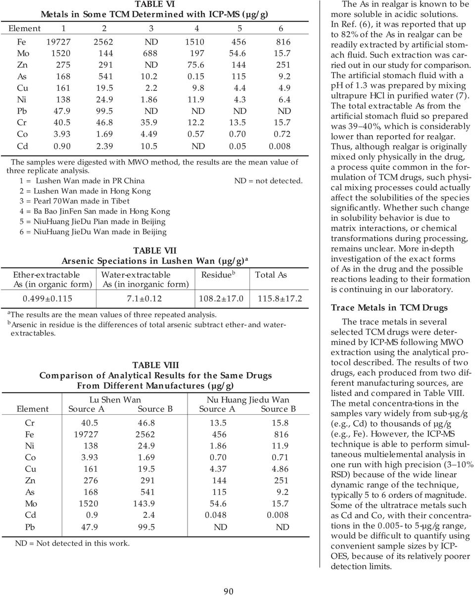toxic metals in traditional chinese medicine determination A rapid and accurate method of quantifying heavy metal pollution in commercial traditional chinese excessive intake of toxic heavy metals through consumption of contaminated herbal the analysis of heavy metals in chinese herbal medicine by flow injection-mercury hydride system.