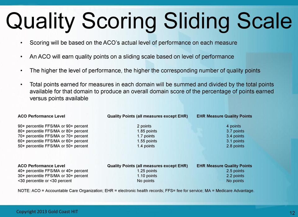 that domain to produce an overall domain score of the percentage of points earned versus points available ACO Performance Level Quality Points (all measures except EHR) EHR Measure Quality Points 90+