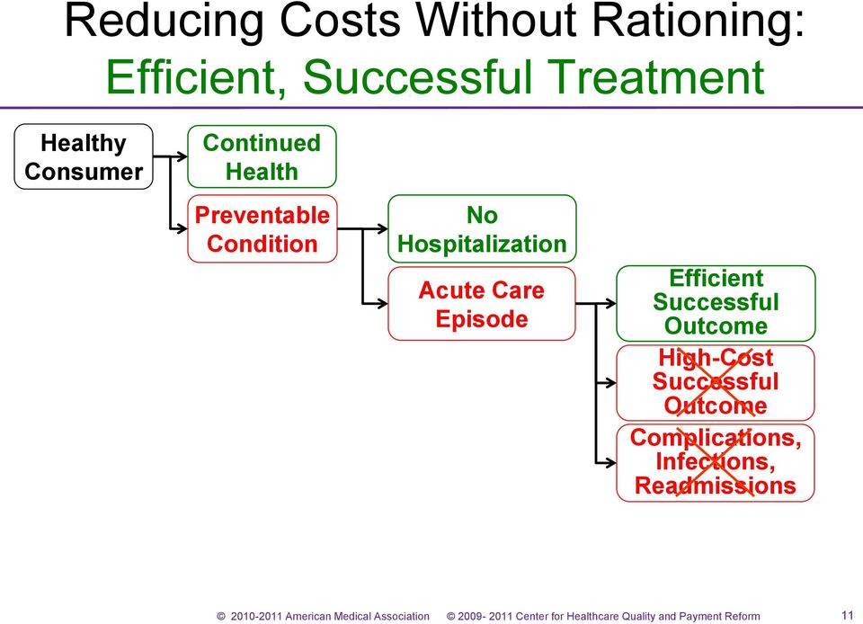 Condition No Hospitalization Acute Care Episode Efficient