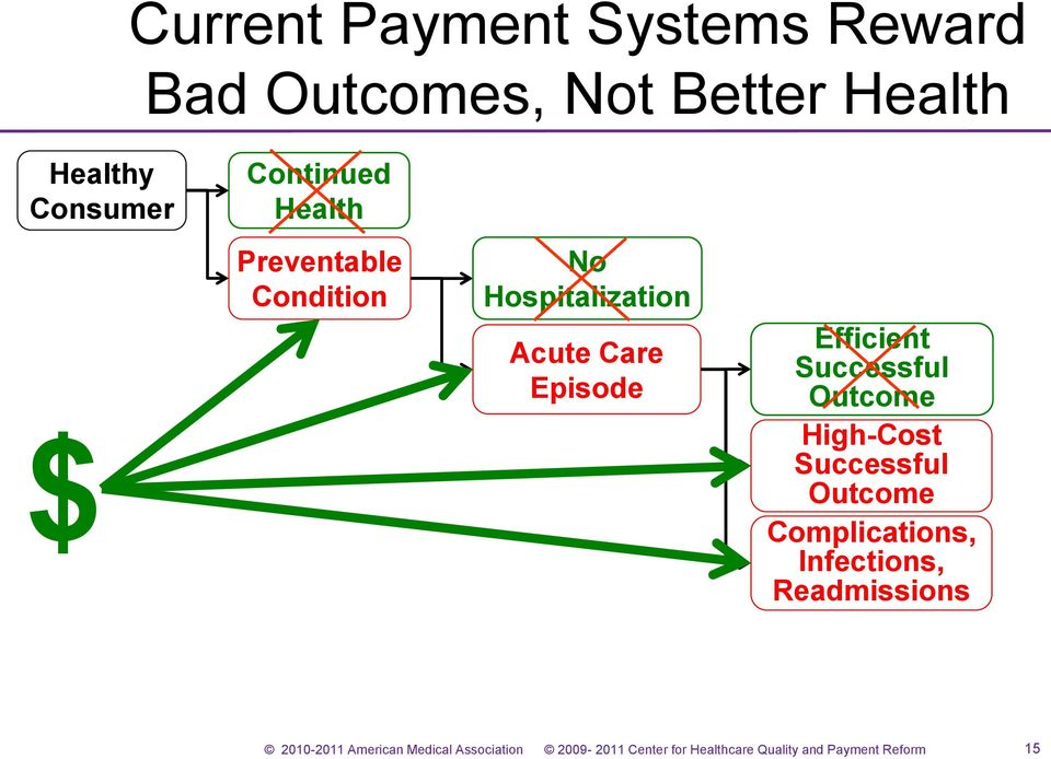 Hospitalization Acute Care Episode Efficient Successful Outcome