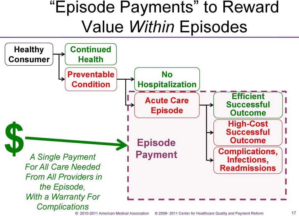 Episode, With a Warranty For Complications No Hospitalization Acute Care Episode Episode