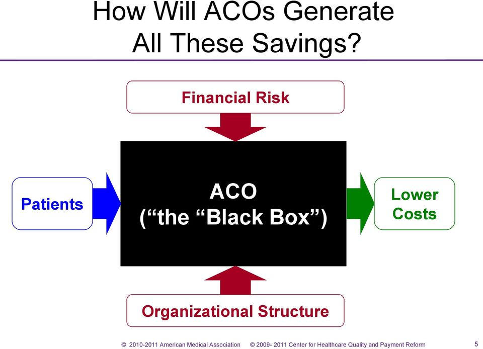 Financial Risk Patients ACO (