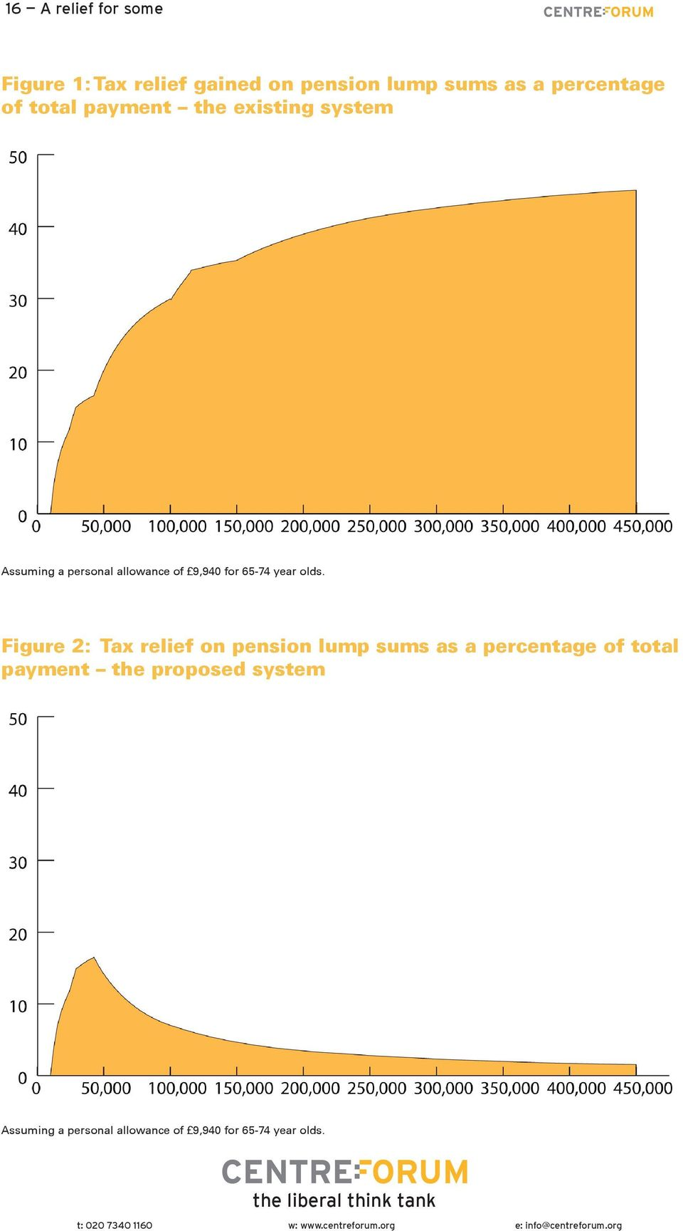 Figure 2: Tax relief on pension lump sums as a percentage of total payment the proposed system Assuming a