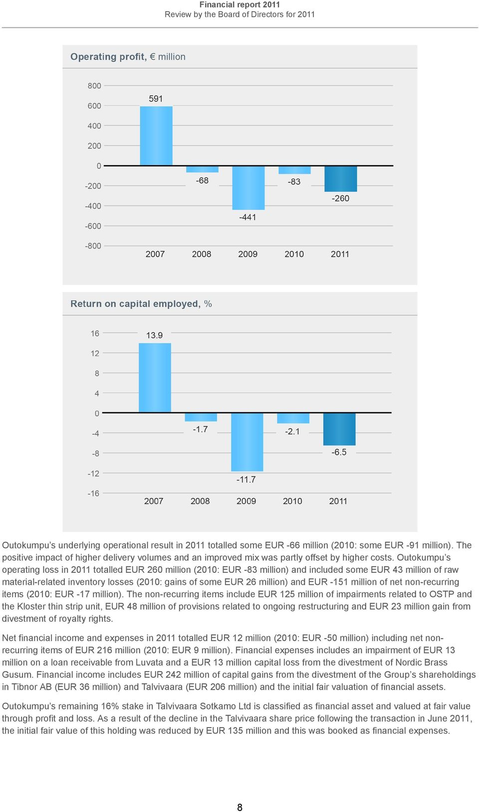 Outokumpu s operating loss in 2011 totalled EUR 260 million (2010: EUR -83 million) and included some EUR 43 million of raw material-related inventory losses (2010: gains of some EUR 26 million) and
