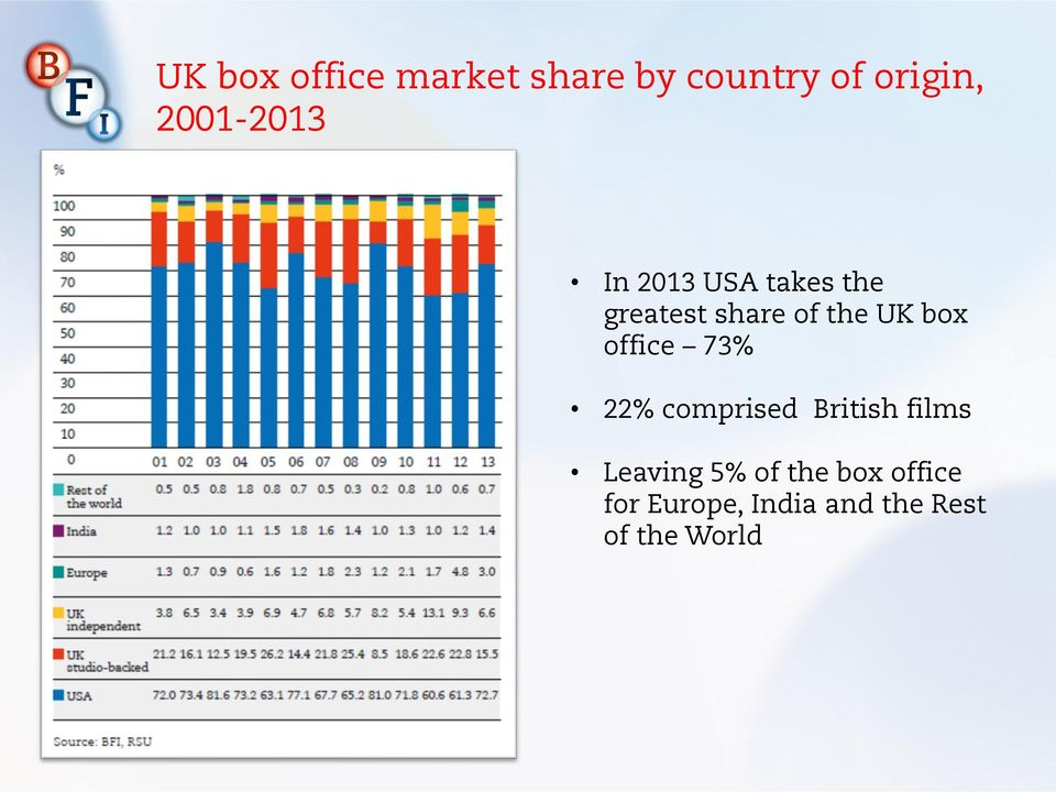 UK box office 73% 22% comprised British films Leaving