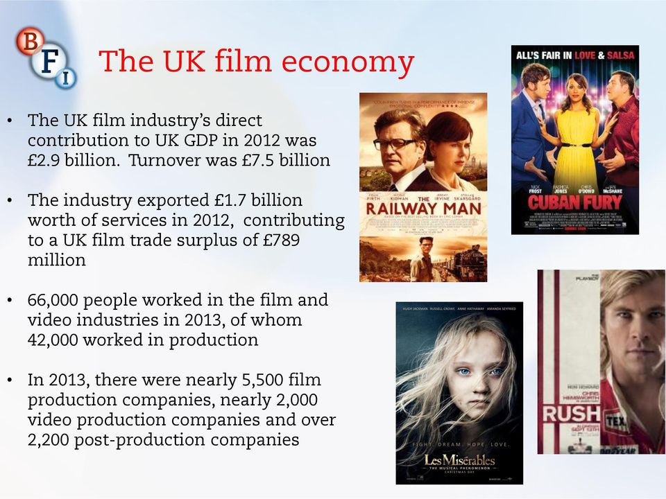 7 billion worth of services in 2012, contributing to a UK film trade surplus of 789 million 66,000 people worked in the