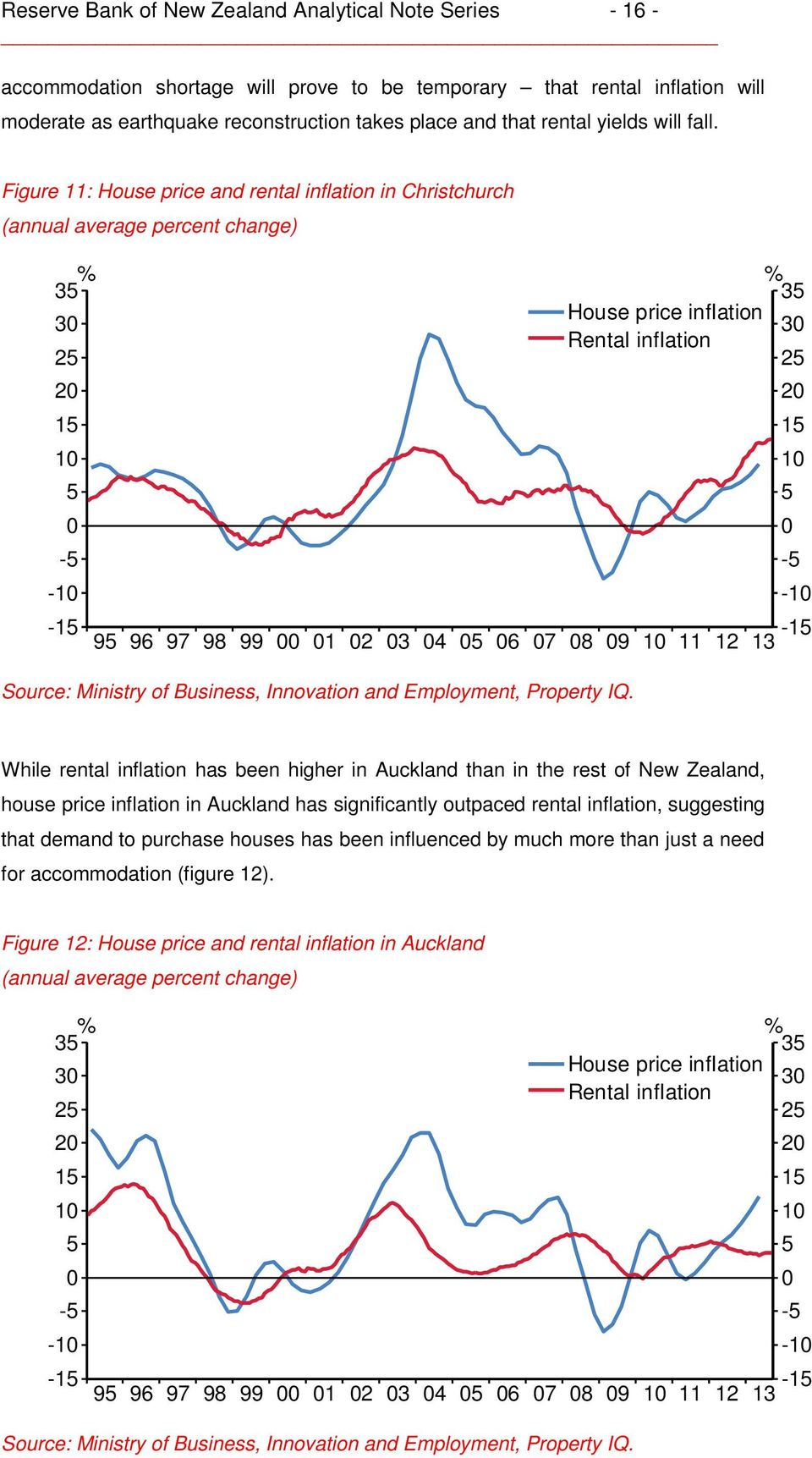 Figure 11: House price and rental inflation in Christchurch (annual average percent change) % 35 % 35 House price inflation 30 30 Rental inflation 25 25 20 20 15 15 10 10 5 5 0 0-5 -5-10 -10-15 95 96