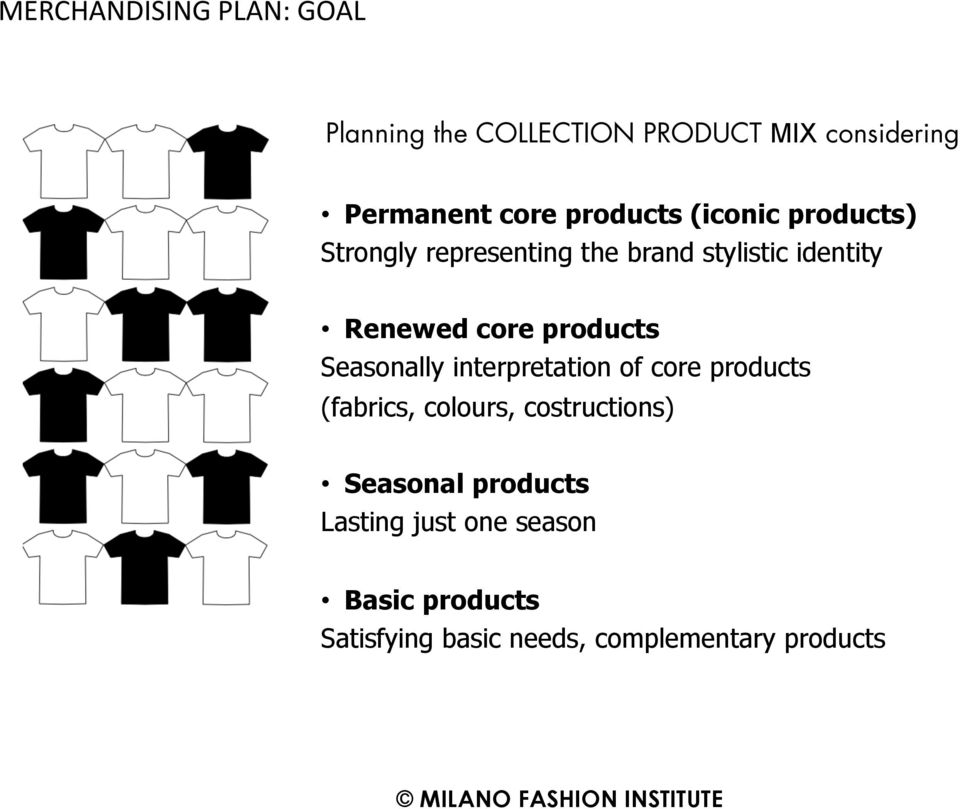 products Seasonally interpretation of core products (fabrics, colours, costructions)