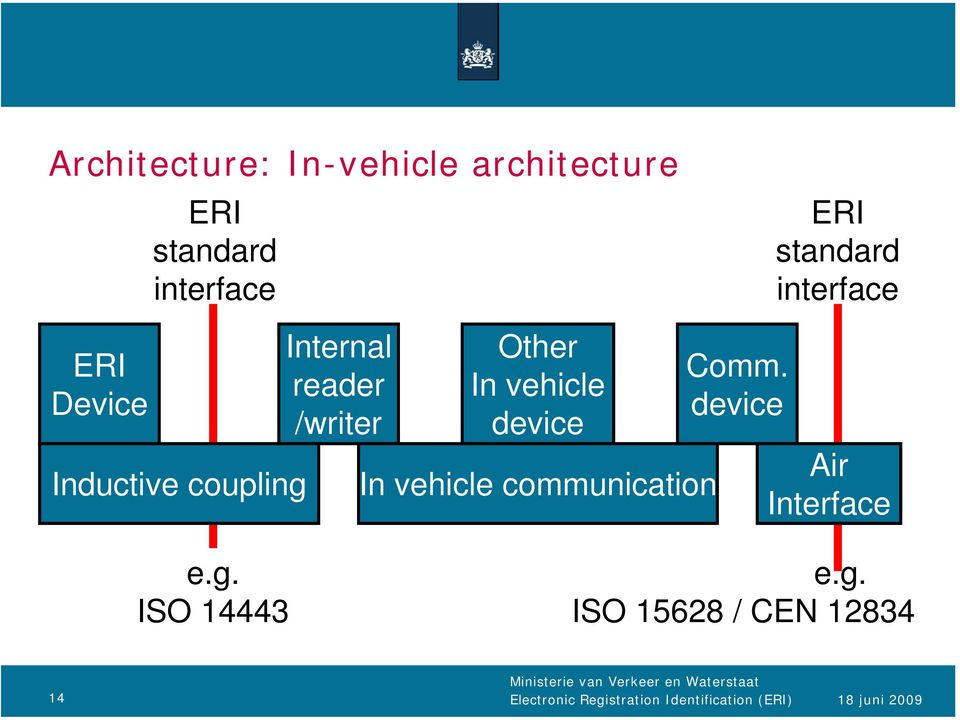 vehicle device In vehicle communication Comm. device Air Interface e.g.