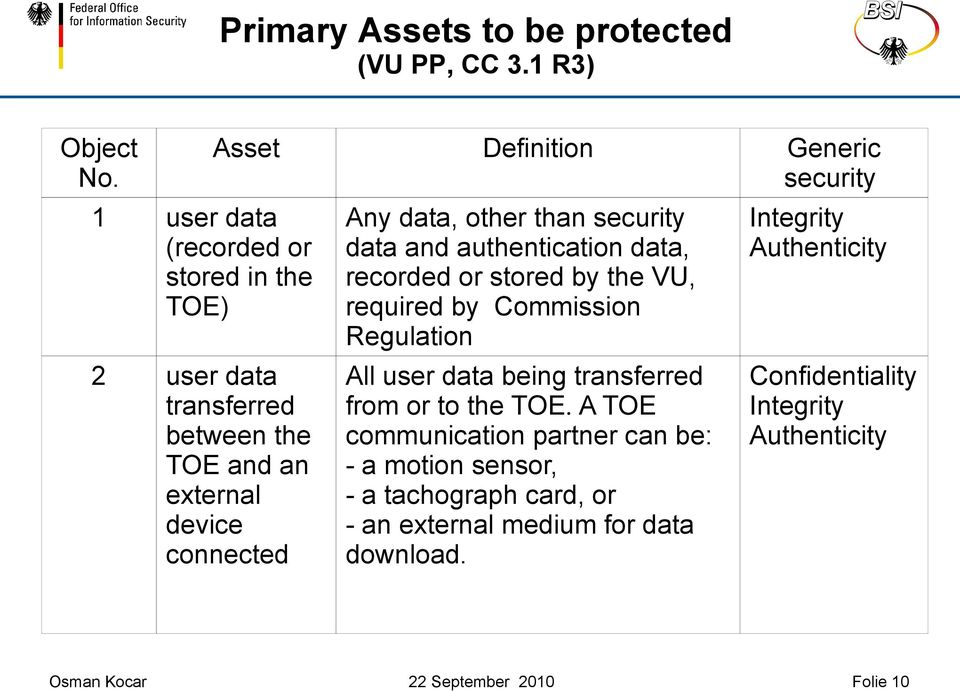 other than security data and authentication data, recorded or stored by the VU, required by Commission Regulation All user data being