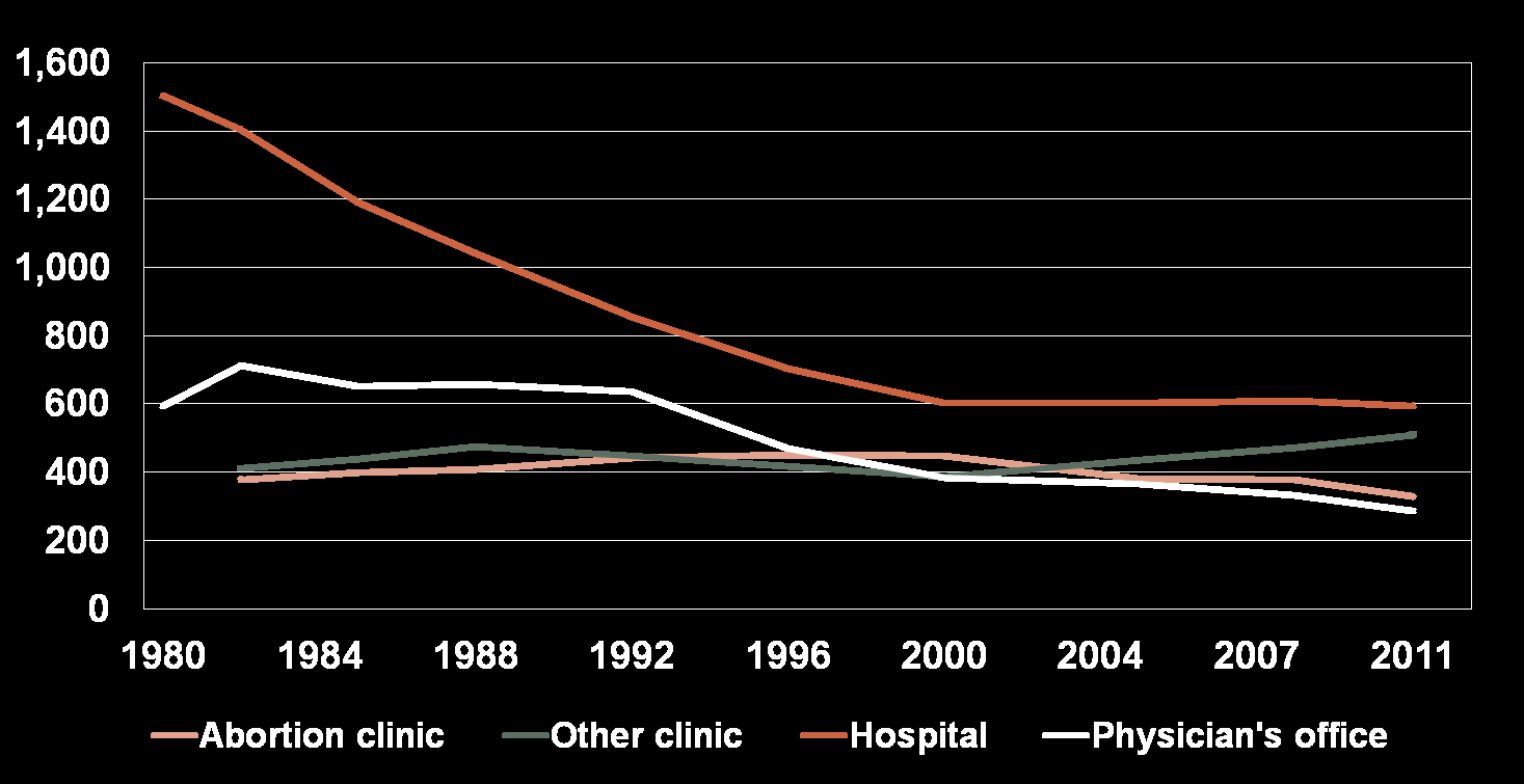 The Number of Abortion Providers Has Declined Substantially,
