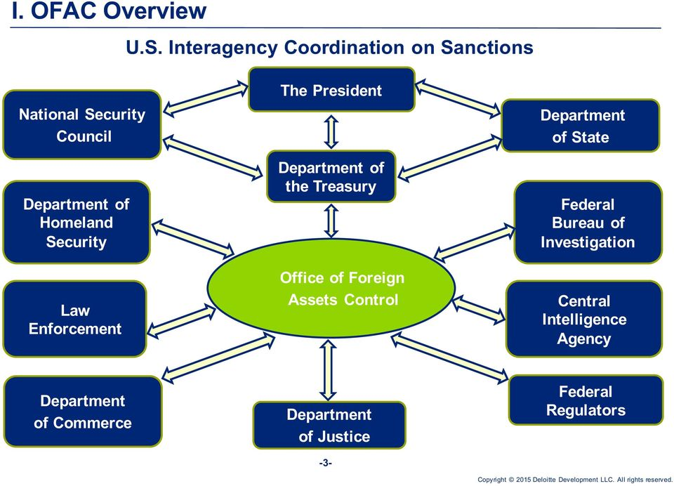 Security Law Enforcement The President Department of the Treasury Office of Foreign