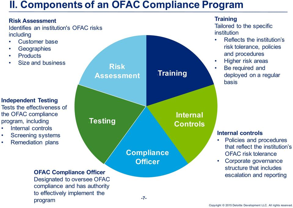 effectiveness of the OFAC compliance program, including Internal controls Screening systems Remediation plans Testing OFAC Compliance Officer Designated to oversee OFAC compliance and has authority