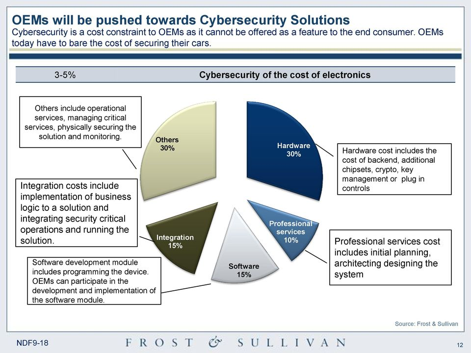 3-5% Cybersecurity of the cost of electronics Others include operational services, managing critical services, physically securing the solution and monitoring.
