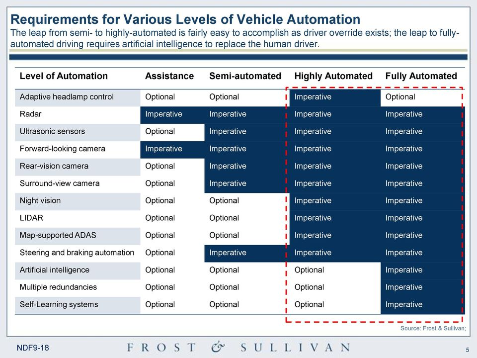 Level of Automation Assistance Semi-automated Highly Automated Fully Automated Adaptive headlamp control Optional Optional Imperative Optional Radar Imperative Imperative Imperative Imperative