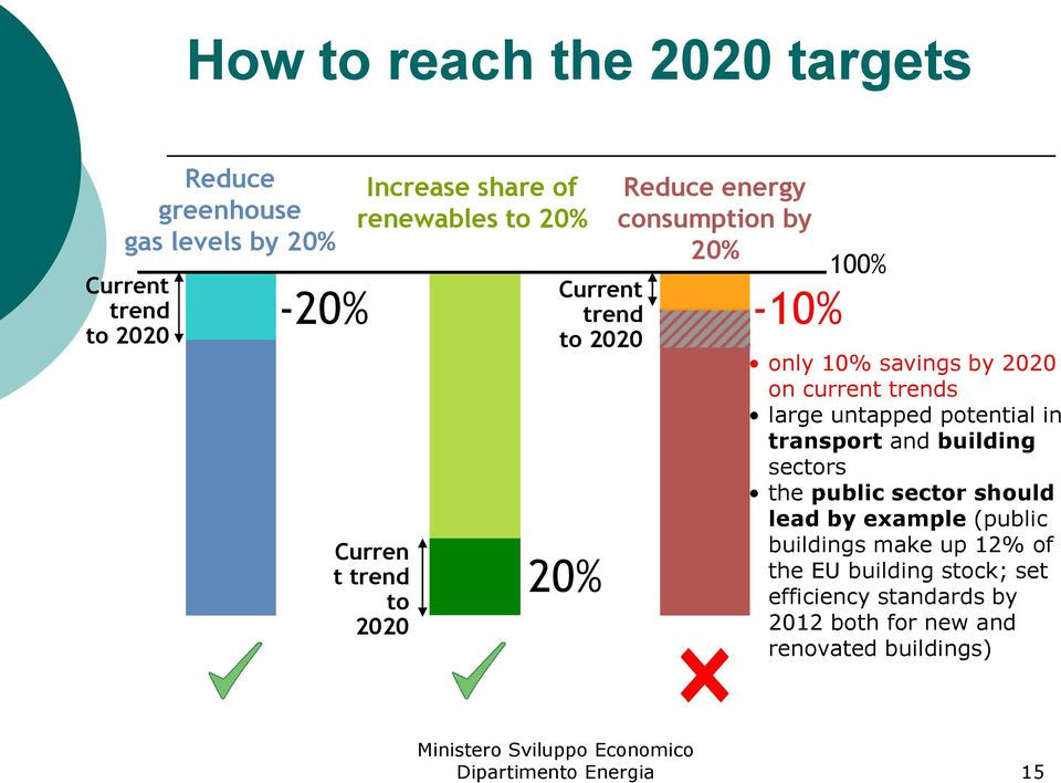 2020 on current trends large untapped potential in transport and building sectors the public sector should lead by example