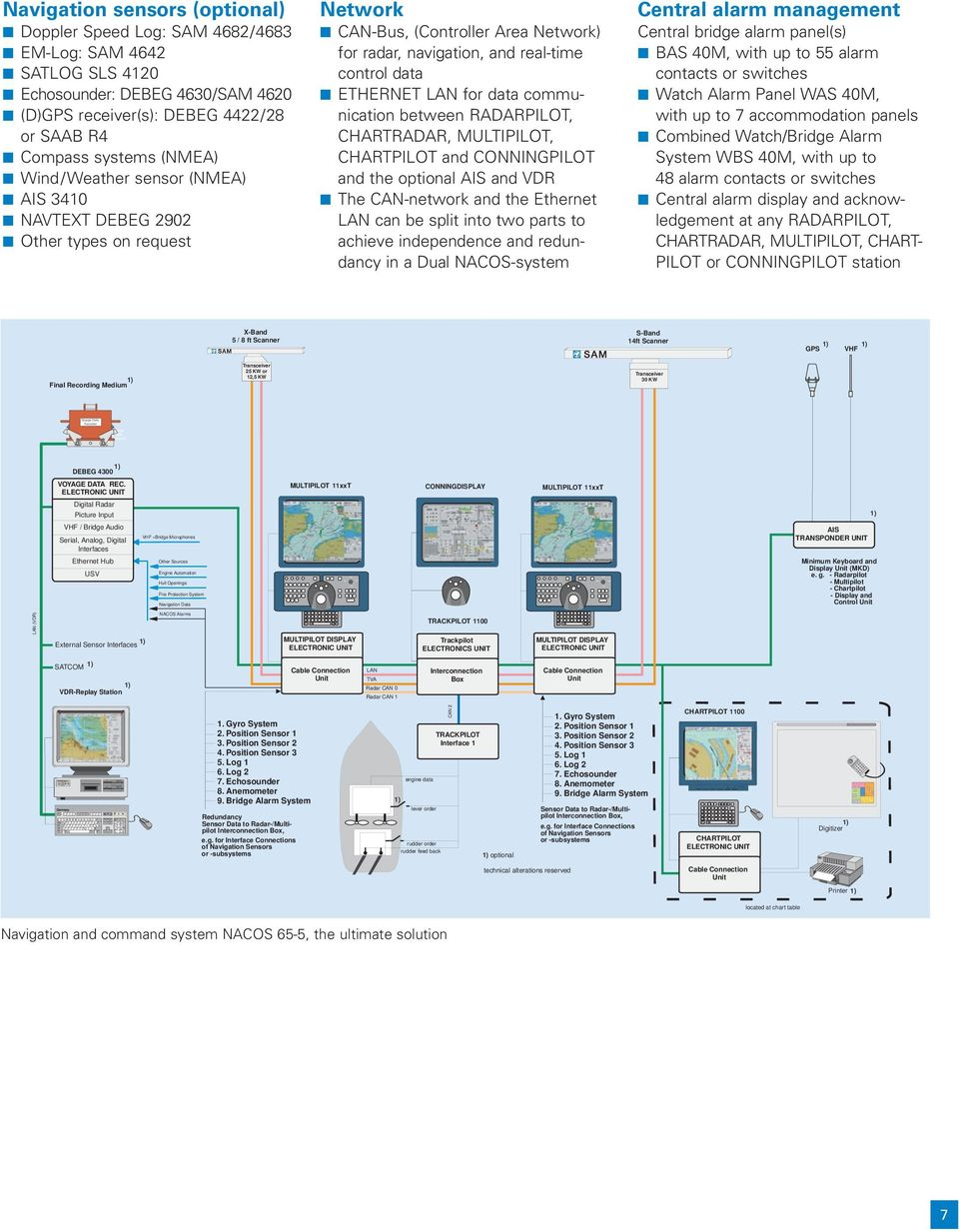 real-time control data ETHERNET LAN for data communication between, CHARTRADAR,, and and the optional AIS and VDR The CAN-network and the Ethernet LAN can be split into two parts to achieve